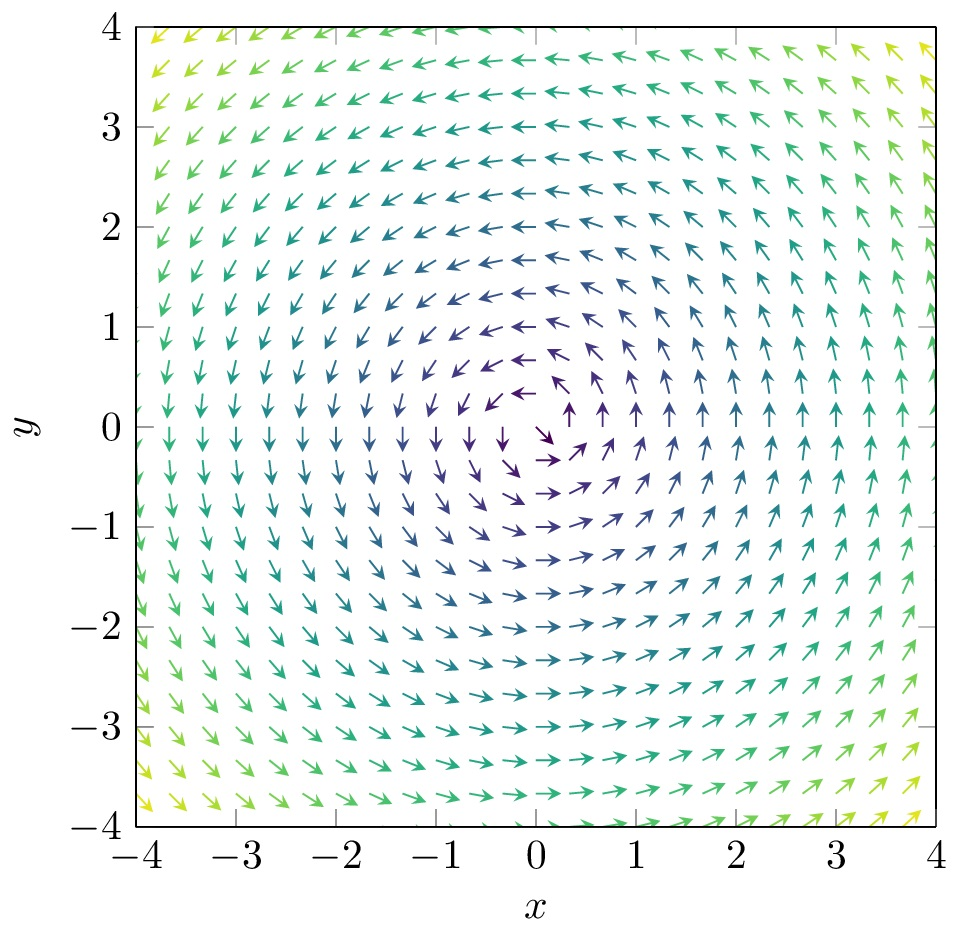 Vector Field in LaTeX TikZ Pgfplots