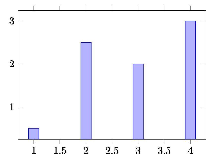 Bar charts image size LaTeX TikZ Pgfplots