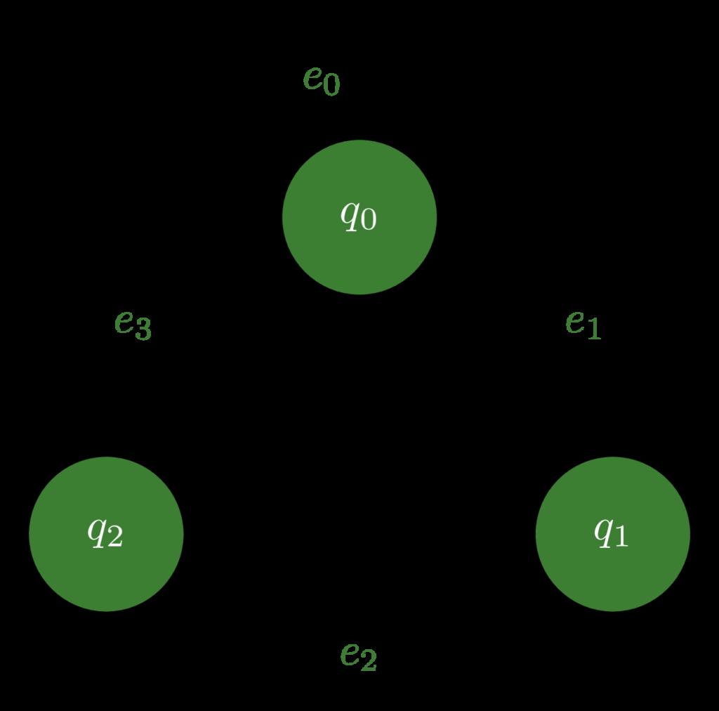 Discrete event system TikZ