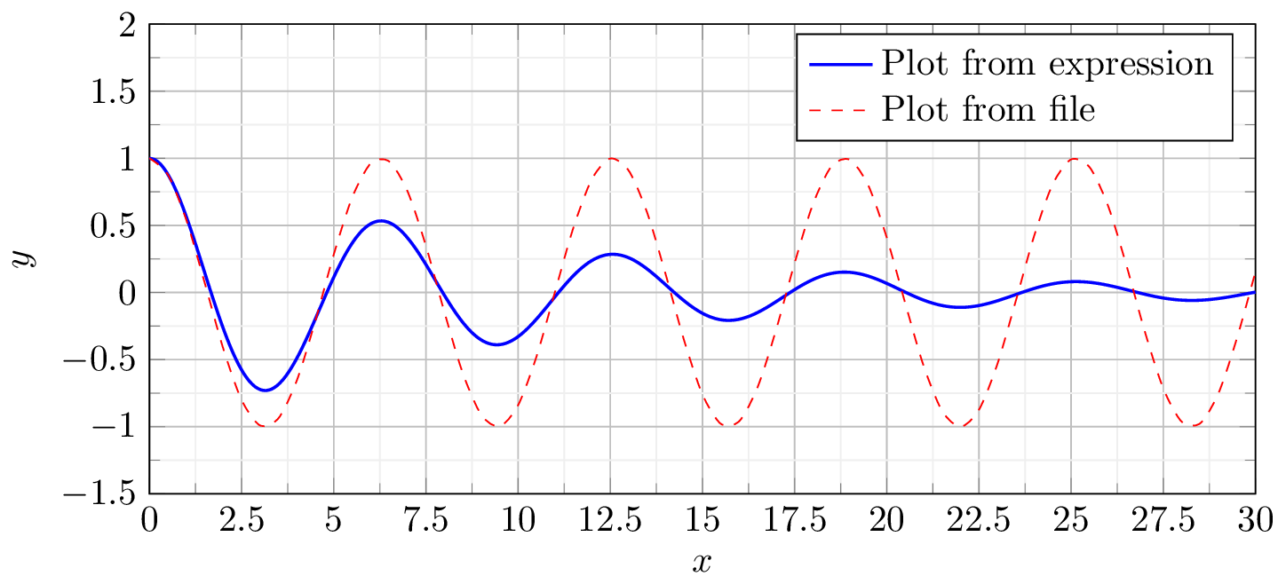 Function Plot in LaTeX