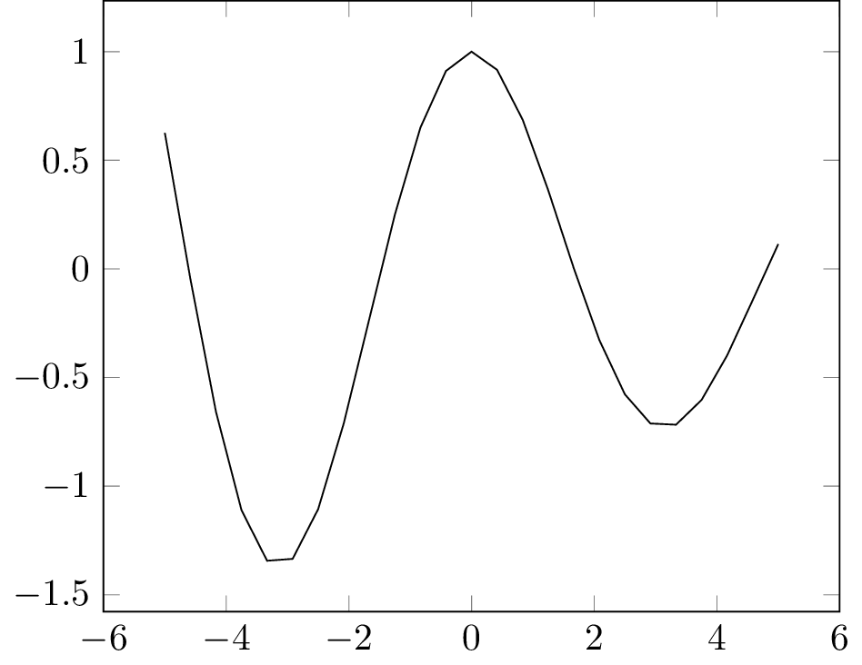 Plot function in LaTeX from its expression
