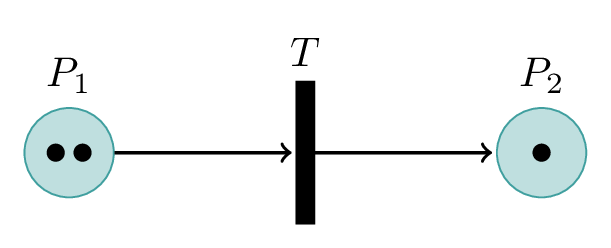Method 2 Petri Net with two places in TikZ