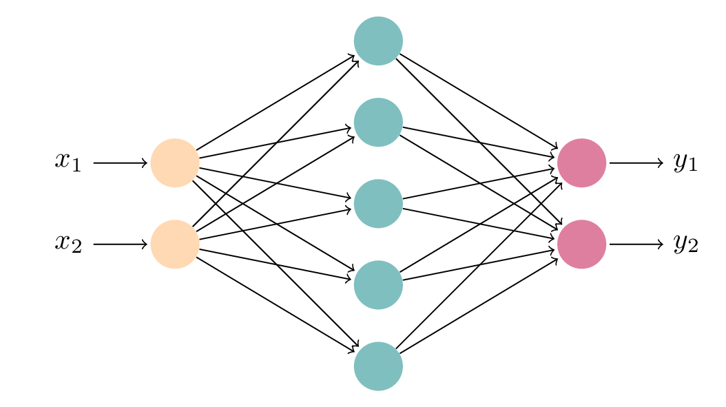 Neural Network in TikZ 252 Arrows