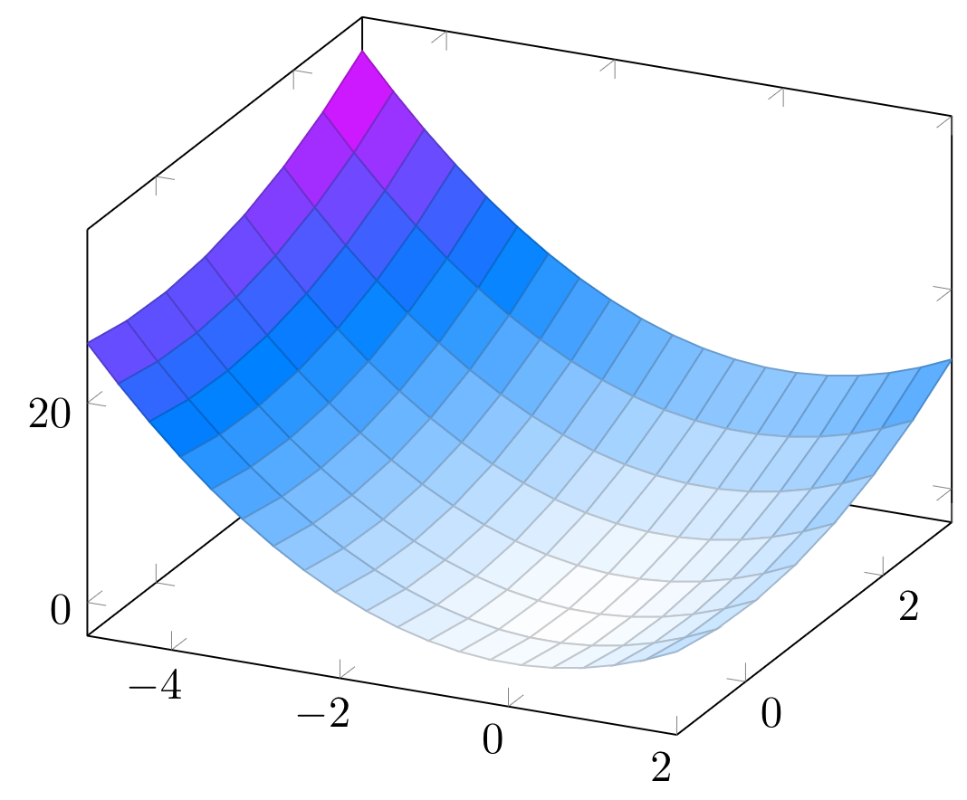 Colormap 3D surf TikZ Pgfplots LaTeX